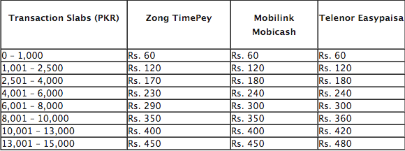 zong_time_pey_price_charges_money_transfer