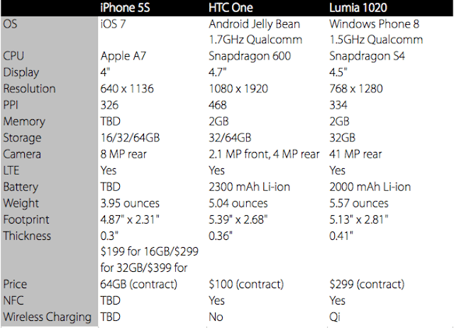 iphone_5S_vs_galaxy_s4